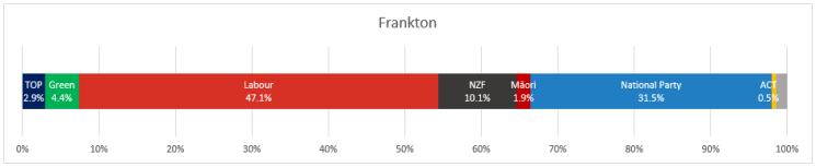 Frankton