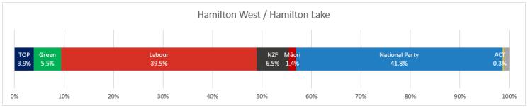 Hamilton West