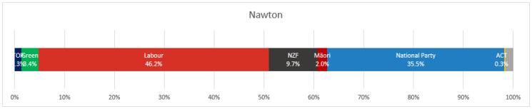 Nawton