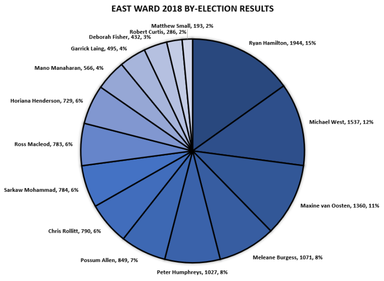 By-Election Results 2