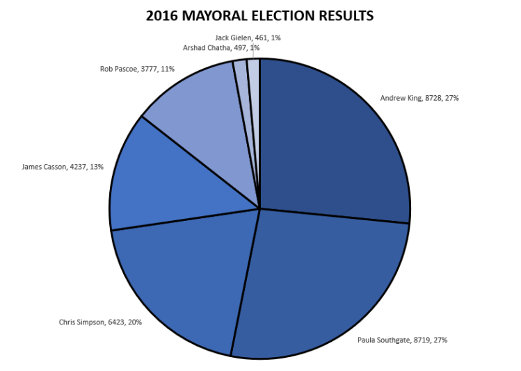 Mayoral Results